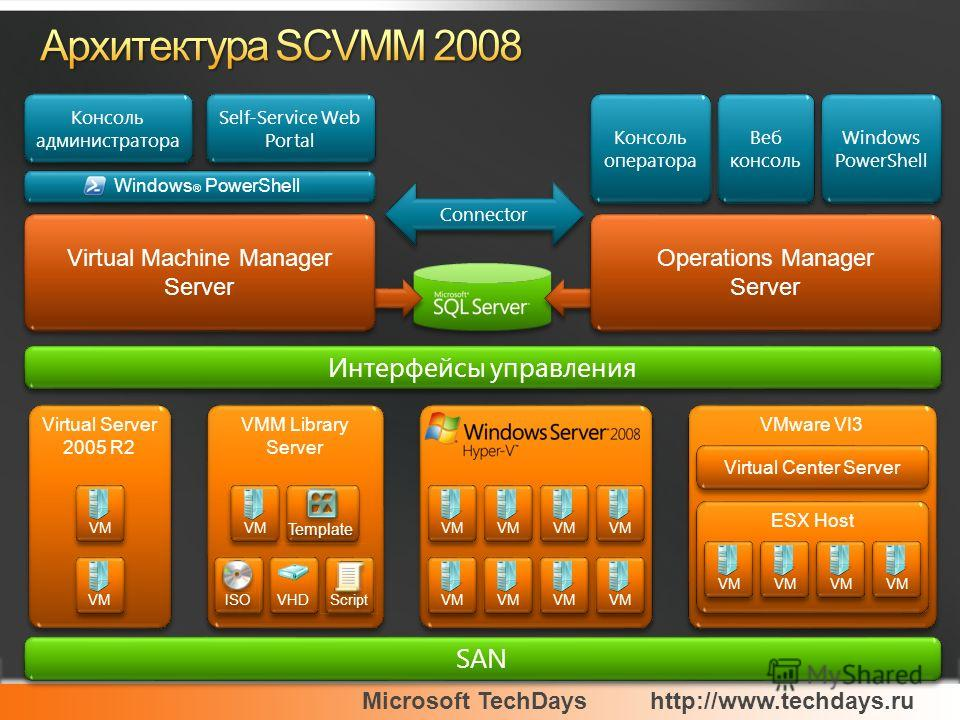 Microsoft TechDayshttp://www.techdays.ru Virtual Machine Manager Server Virtual Machine Manager Server Connector Self-Service Web Portal Консоль администратора Интерфейсы управления SAN Консоль оператора Веб консоль Windows PowerShell Operations Mana