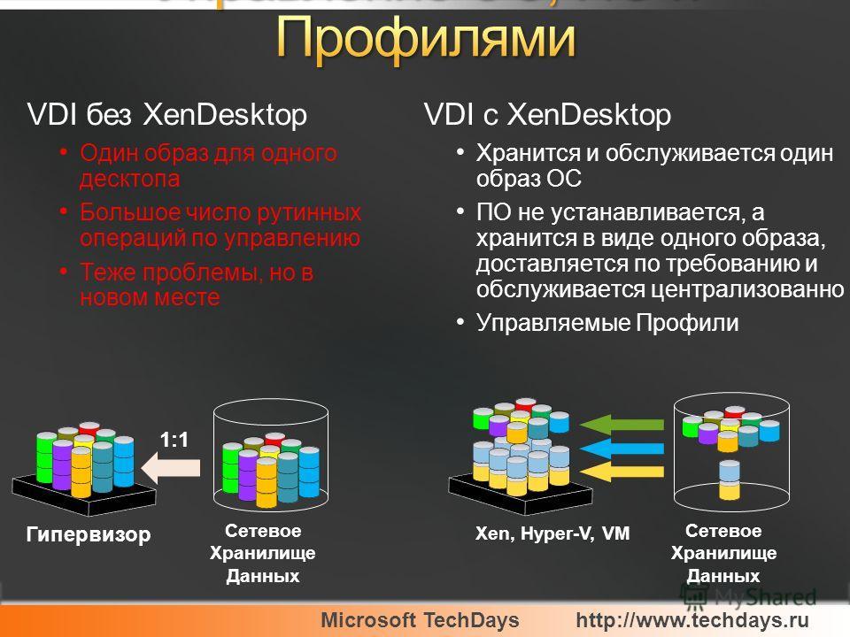 Microsoft TechDayshttp://www.techdays.ru VDI без XenDesktop Один образ для одного десктопа Большое число рутинных операций по управлению Теже проблемы, но в новом месте VDI с XenDesktop Хранится и обслуживается один образ ОС ПО не устанавливается, а