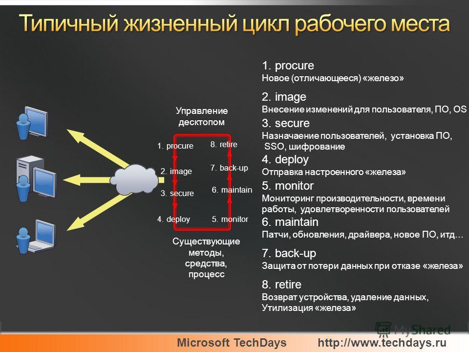 Microsoft TechDayshttp://www.techdays.ru 6.maintain 3.secure 2.image 7.back-up 8.retire 1.procure Существующие методы, средства, процесс Управление десктопом 5.monitor4.deploy 1. procure Новое (отличающееся) «железо» 2. image Внесение изменений для п