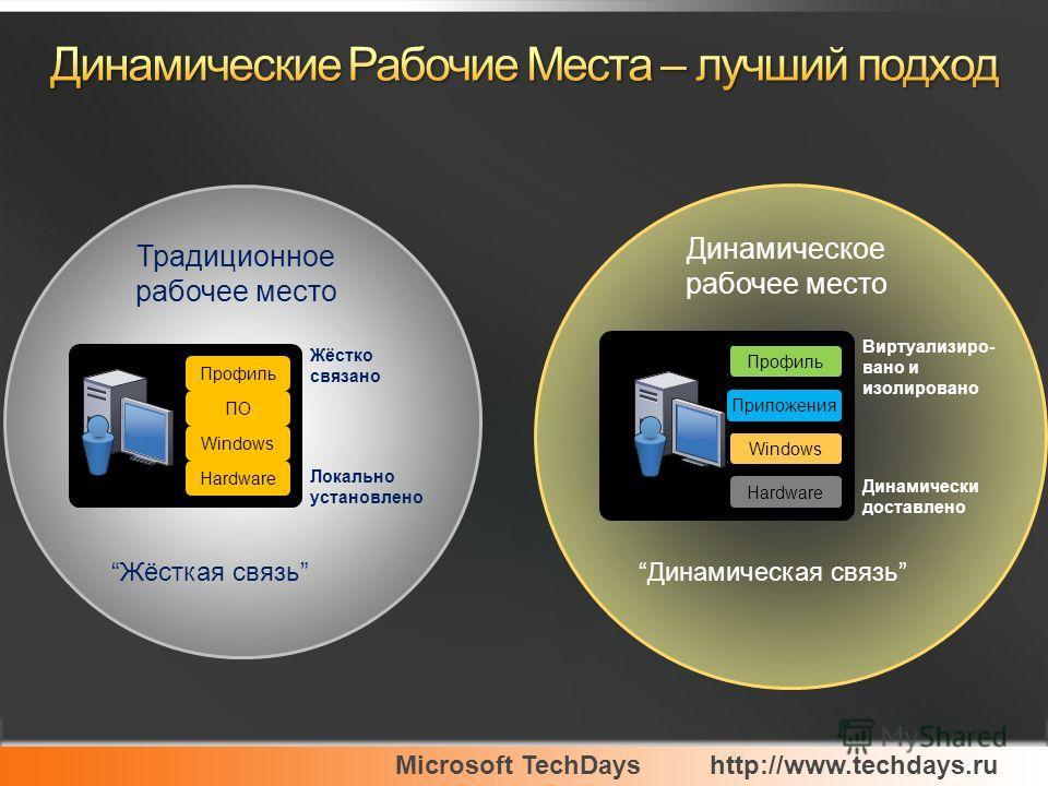 Microsoft TechDayshttp://www.techdays.ru Динамическая связь Жёсткая связь Традиционное рабочее место Динамическое рабочее место ПО Windows Профиль Hardware Жёстко связано Локально установлено Приложения Windows Профиль Hardware Динамически доставлено