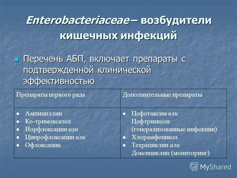 Enterobacteriaceae – возбудители кишечных инфекций Перечень АБП, включает препараты с подтвержденной клинической эффективностью Перечень АБП, включает препараты с подтвержденной клинической эффективностью Препараты первого рядаДополнительные препарат
