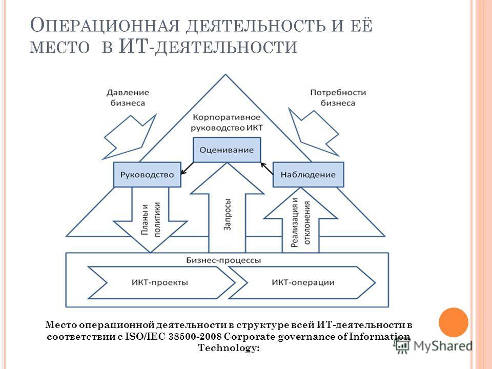 Место операционной деятельности в структуре всей ИТ-деятельности в соответствии с ISO/IEC 38500-2008 Corporate governance of Information Technology: О ПЕРАЦИОННАЯ ДЕЯТЕЛЬНОСТЬ И ЕЁ МЕСТО В ИТ- ДЕЯТЕЛЬНОСТИ