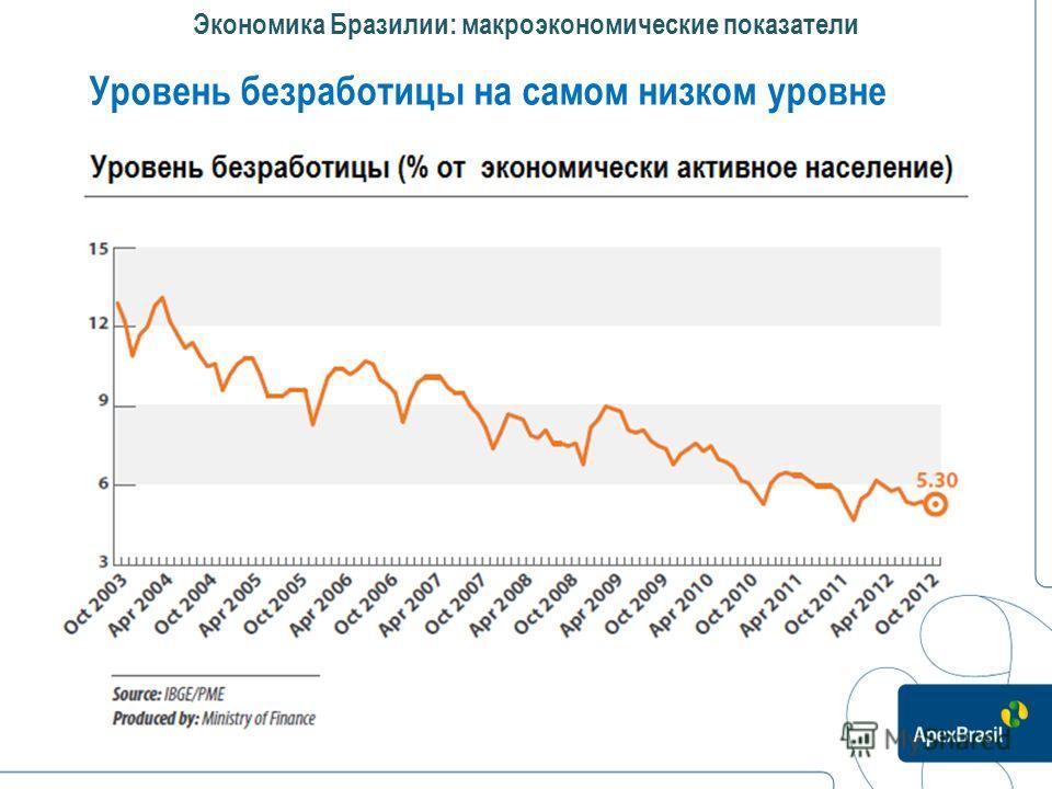 Экономика Бразилии: макроэкономические показатели Уровень безработицы на самом низком уровне