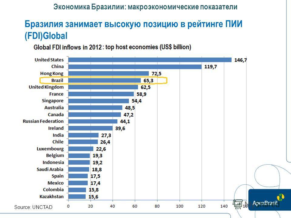 Экономика Бразилии: макроэкономические показатели Бразилия занимает высокую позицию в рейтинге ПИИ (FDI)Global Source: UNCTAD