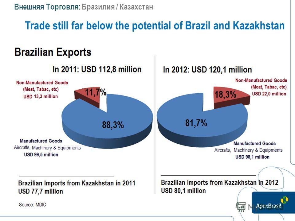 Внешняя Торговля: Бразилия / Казахстан Trade still far below the potential of Brazil and Kazakhstan