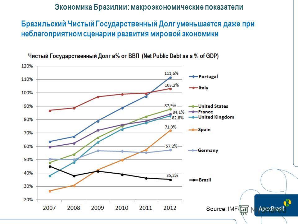 Бразильский Чистый Государственный Долг уменьшается даже при неблагоприятном сценарии развития мировой экономики Экономика Бразилии: макроэкономические показатели Source: IMF