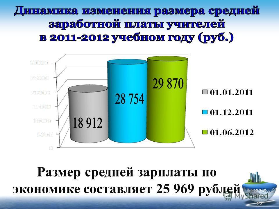 Размер средней зарплаты по экономике составляет 25 969 рублей 23