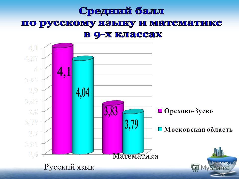 Математика 32