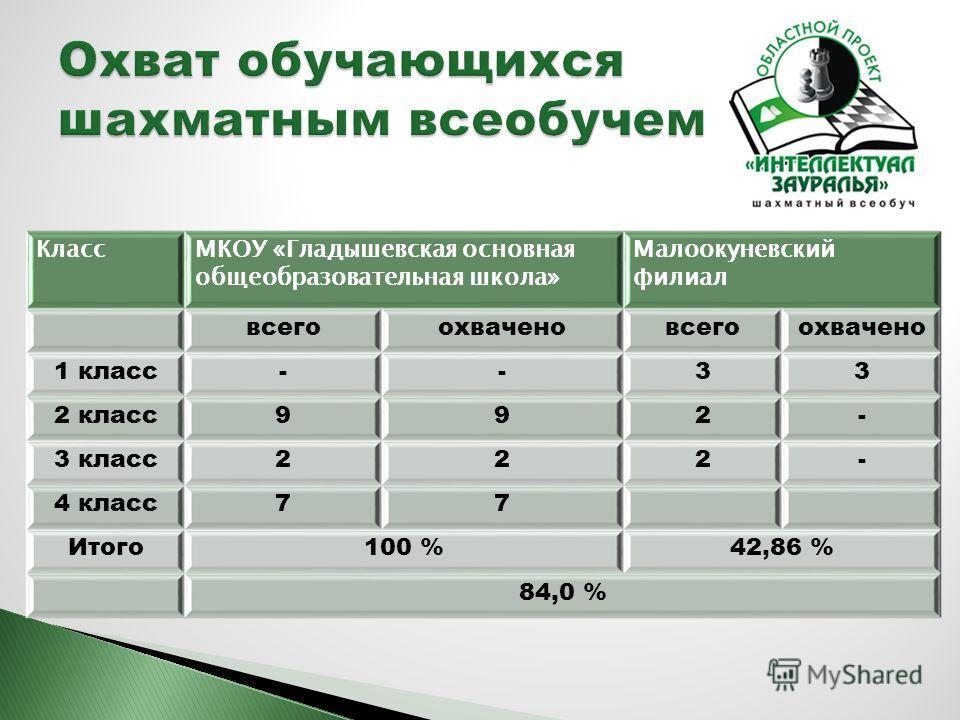 КлассМКОУ «Гладышевская основная общеобразовательная школа» Малоокуневский филиал всегоохваченовсегоохвачено 1 класс--33 2 класс992- 3 класс222- 4 класс77 Итого100 %42,86 % 84,0 %
