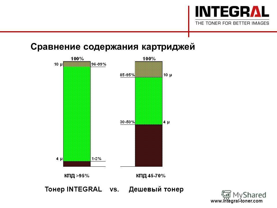 Сравнение содержания картриджей Тонер INTEGRAL vs. Дешевый тонер www.integral-toner.com