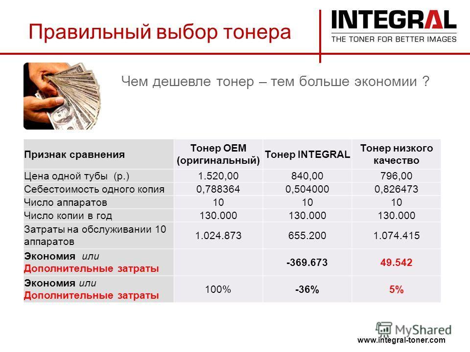 Чем дешевле тонер – тем больше экономии ? www.integral-toner.com Правильный выбор тонера Признак сравнения Тонер ОЕМ (оригинальный) Тонер INTEGRAL Тонер низкого качество Цена одной тубы (p.)1.520,00840,00796,00 Себестоимость одного копия0,7883640,504
