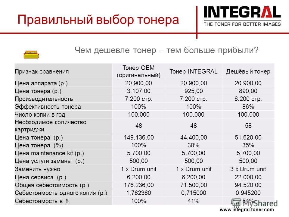 Чем дешевле тонер – тем больше прибыли? www.integral-toner.com Правильный выбор тонера Признак сравнения Тонер ОЕМ (оригинальный) Тонер INTEGRALДешёвый тонер Цена аппарата (р.)20.900,00 Цена тонера (р.)3.107,00925,00890,00 Производительность7.200 стр