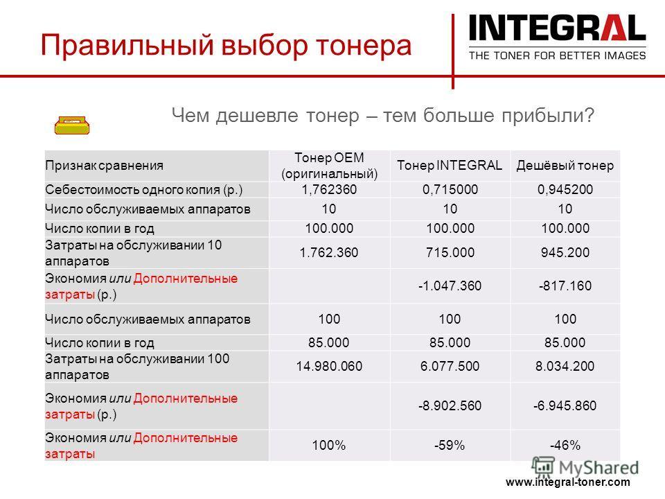 www.integral-toner.com Правильный выбор тонера Чем дешевле тонер – тем больше прибыли? Признак сравнения Тонер ОЕМ (оригинальный) Тонер INTEGRALДешёвый тонер Себестоимость одного копия (р.)1,7623600,7150000,945200 Число обслуживаемых аппаратов10 Числ