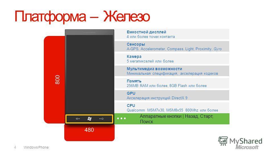 Windows Phone Платформа – Железо 4 Емкостной дисплей 4 или более точек контакта Сенсоры A-GPS, Accelerometer, Compass, Light, Proximity, Gyro Камера 5 мегапикселей или более Мультимедиа возможности Минимальная спецификация, акселерация кодеков Память