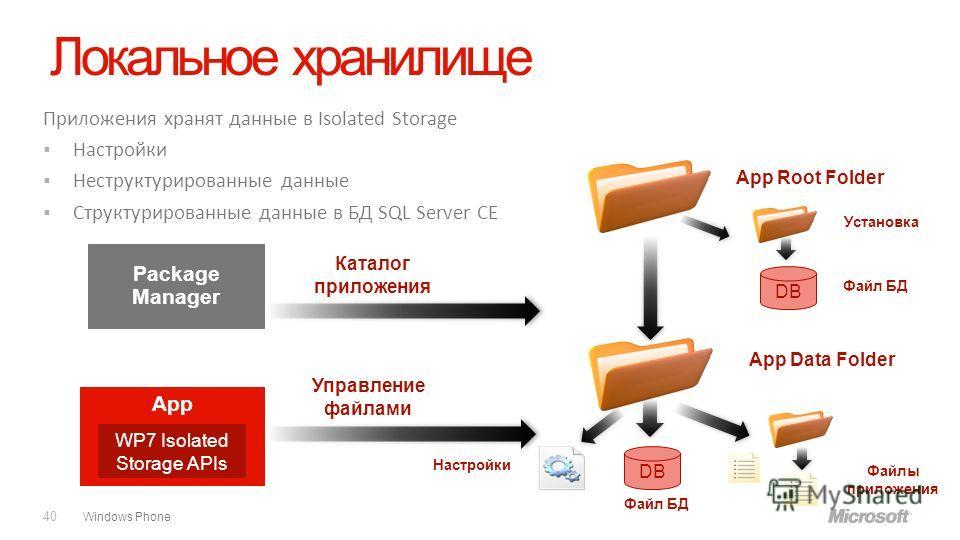 Windows Phone Локальное хранилище 40 Приложения хранят данные в Isolated Storage Настройки Неструктурированные данные Структурированные данные в БД SQL Server CE Настройки App Управление файлами Файлы приложения App Data Folder Каталог приложения Pac