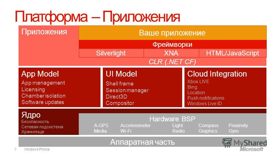 Windows Phone Платформа – Приложения 5 Ядро Hardware BSP App ModelUI ModelCloud Integration Приложения App management Licensing Chamber isolation Software updates Shell frame Session manager Direct3D Compositor Xbox LIVE Bing Location Push notificati
