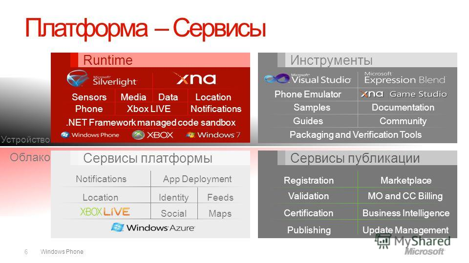 Windows Phone Облако Устройство Phone Emulator SamplesDocumentation GuidesCommunity Packaging and Verification Tools Notifications LocationIdentityFeeds MapsSocial App Deployment Registration Validation Certification Publishing Marketplace MO and CC