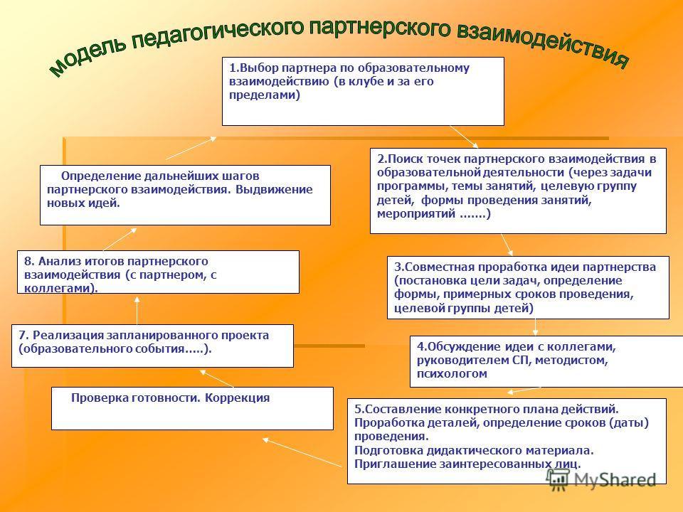 2.Поиск точек партнерского взаимодействия в образовательной деятельности (через задачи программы, темы занятий, целевую группу детей, формы проведения занятий, мероприятий …….) 1.Выбор партнера по образовательному взаимодействию (в клубе и за его пре