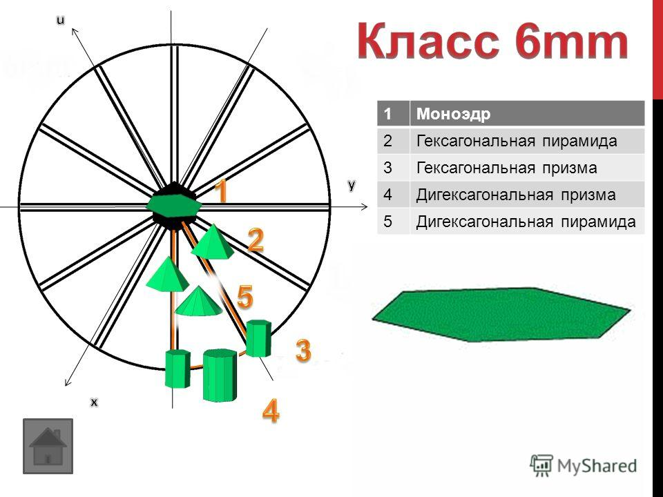 1Моноэдр 2Гексагональная пирамида 3Гексагональная призма 4Дигексагональная призма 5Дигексагональная пирамида