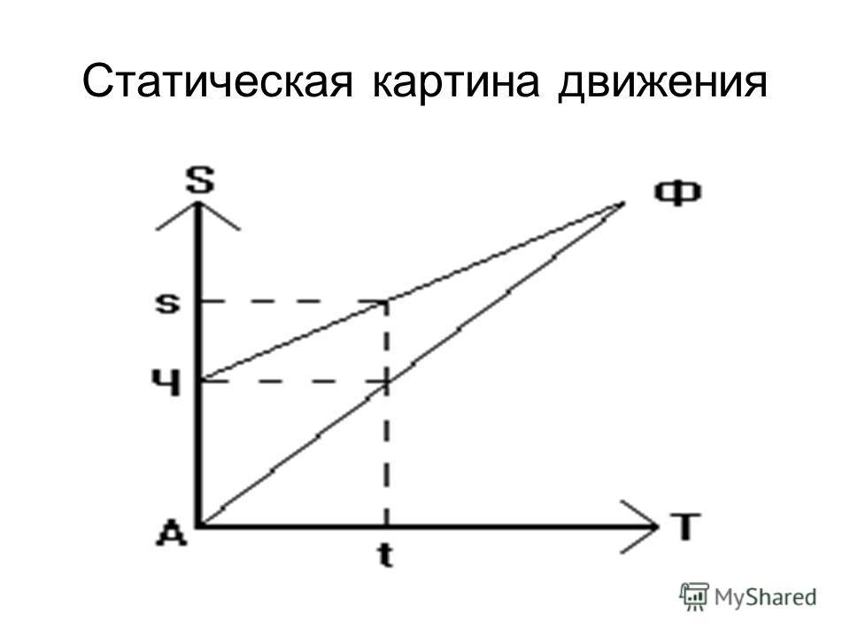 Статическая картина движения