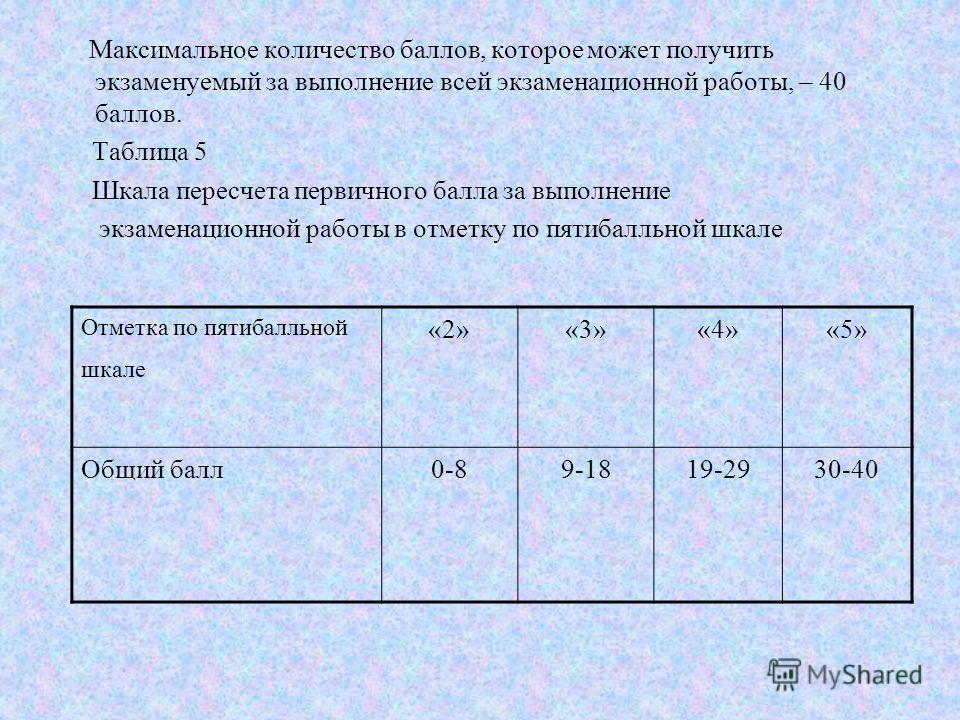 Максимальное количество баллов, которое может получить экзаменуемый за выполнение всей экзаменационной работы, – 40 баллов. Таблица 5 Шкала пересчета первичного балла за выполнение экзаменационной работы в отметку по пятибалльной шкале Отметка по пят