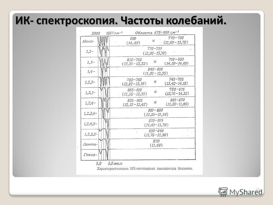 29 ИК- спектроскопия. Частоты колебаний.