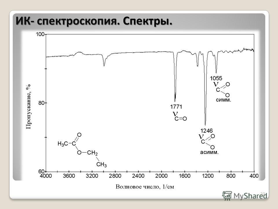 33 ИК- спектроскопия. Спектры.
