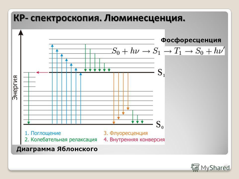 40 Диаграмма Яблонского Фосфоресценция КР- спектроскопия. Люминесценция.