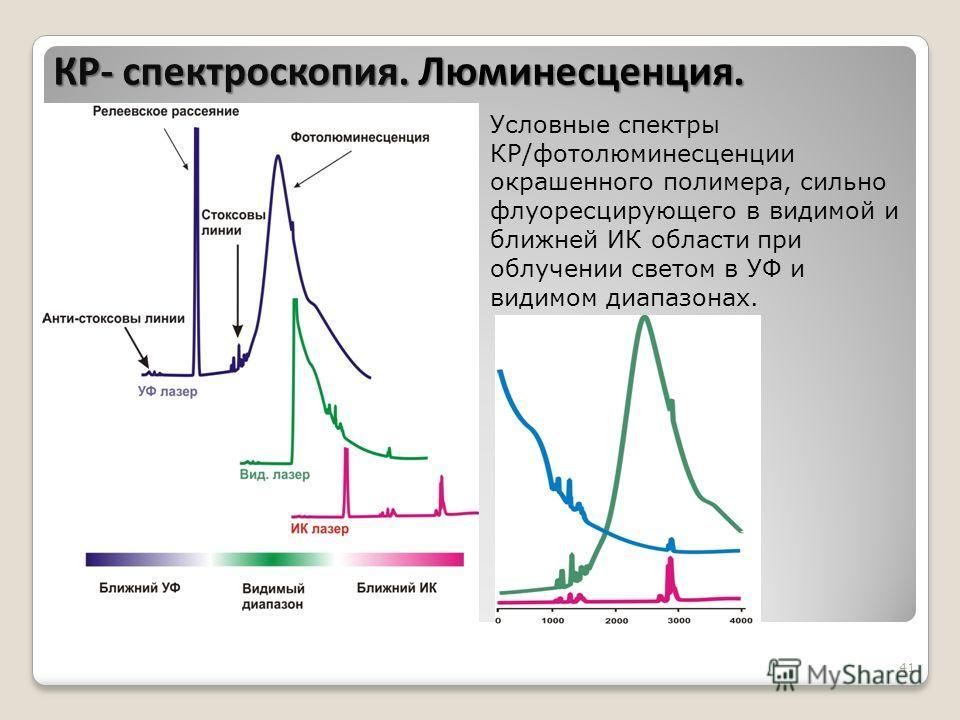 41 Условные спектры КР/фотолюминесценции окрашенного полимера, сильно флуоресцирующего в видимой и ближней ИК области при облучении светом в УФ и видимом диапазонах. КР- спектроскопия. Люминесценция.
