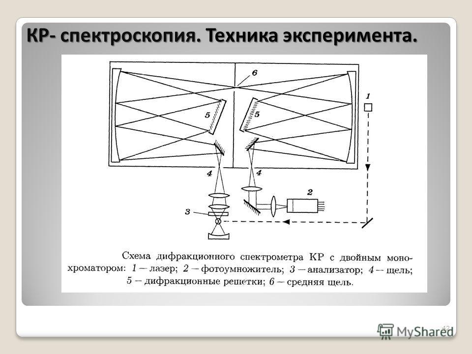 42 КР- спектроскопия. Техника эксперимента.