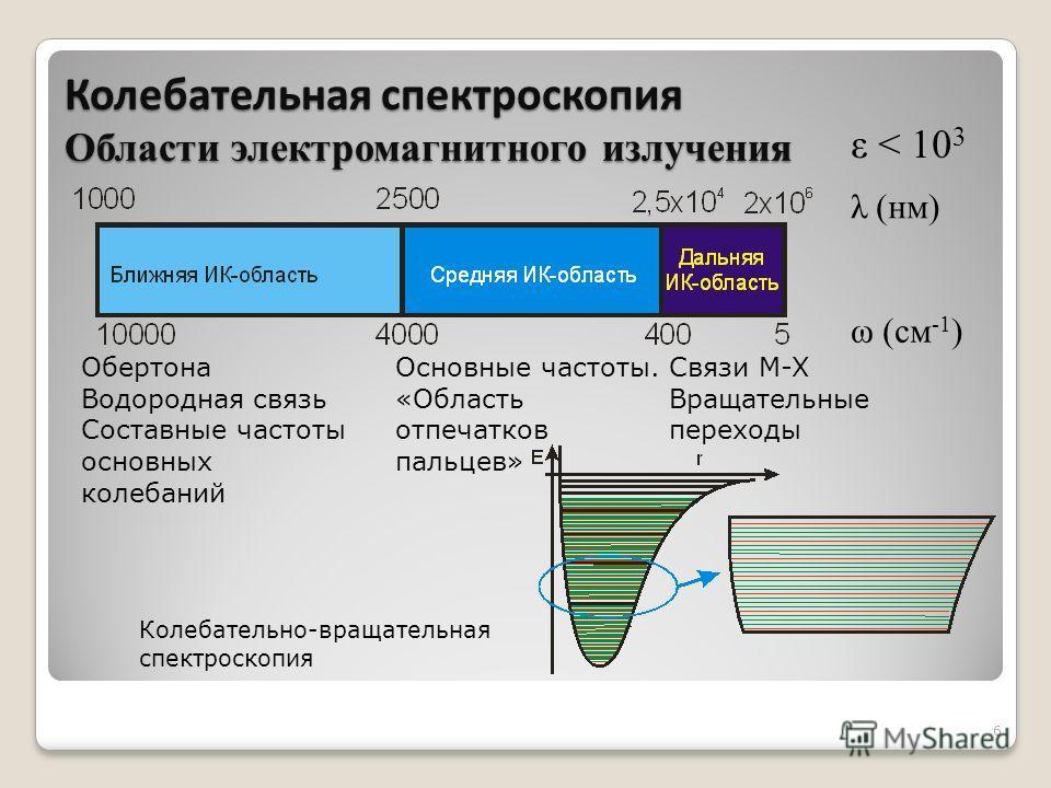 6 ω (см -1 ) λ (нм) ε < 10 3 Обертона Водородная связь Составные частоты основных колебаний Основные частоты. «Область отпечатков пальцев» Связи M-X Вращательные переходы Колебательно-вращательная спектроскопия Колебательная спектроскопия Области эле