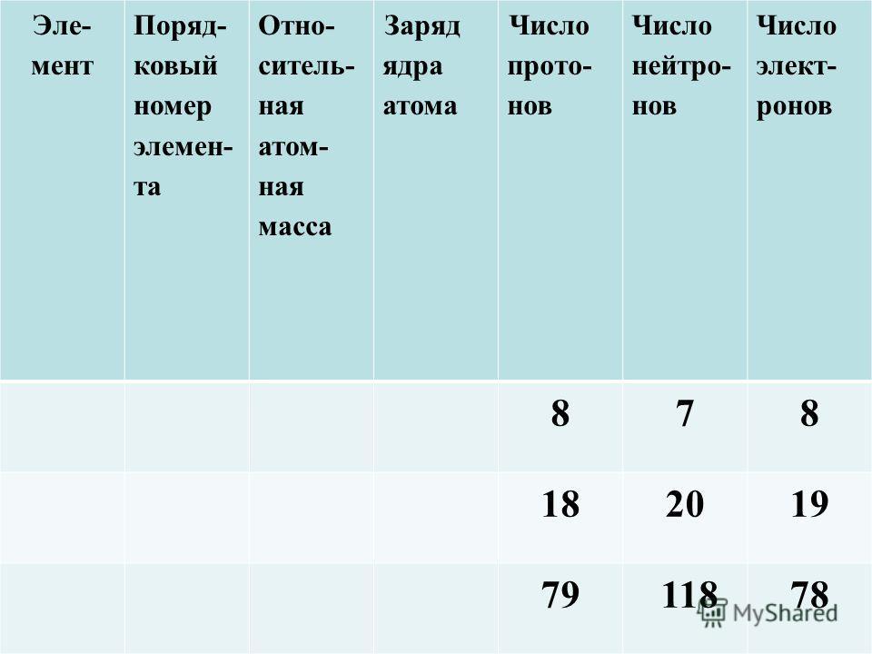 Эле- мент Поряд- ковый номер элемен- та Отно- ситель- ная атом- ная масса Заряд ядра атома Число прото- нов Число нейтро- нов Число элект- ронов 878 182019 79 11878