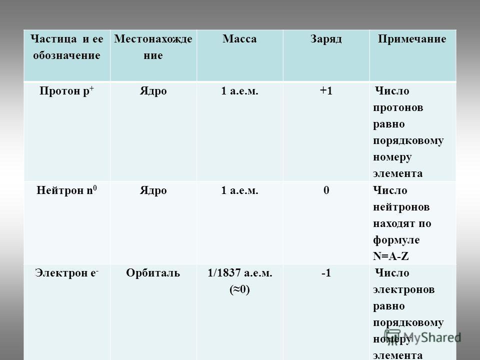 Частица и ее обозначение Местонахожде ние МассаЗарядПримечание Протон p + Ядро1 а.е.м.+1 Число протонов равно порядковому номеру элемента Нейтрон n 0 Ядро1 а.е.м.0 Число нейтронов находят по формуле N=A-Z Электрон e - Орбиталь1/1837 а.е.м. (0) Число