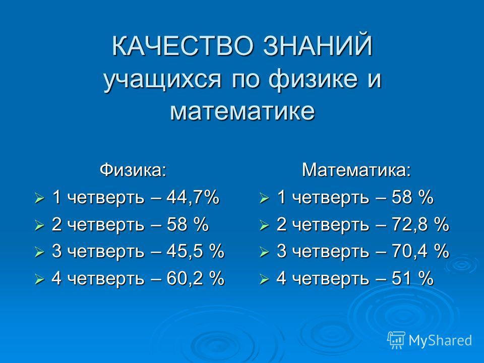 КАЧЕСТВО ЗНАНИЙ учащихся по физике и математике Физика: 1 четверть – 44,7% 1 четверть – 44,7% 2 четверть – 58 % 2 четверть – 58 % 3 четверть – 45,5 % 3 четверть – 45,5 % 4 четверть – 60,2 % 4 четверть – 60,2 %Математика: 1 четверть – 58 % 1 четверть