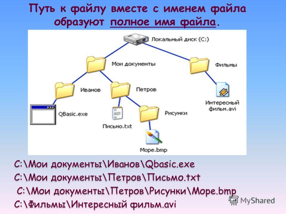 Путь к файлу вместе с именем файла образуют полное имя файла. C:\Мои документы\Иванов\Qbasic.exe C:\Мои документы\Петров\Письмо.txt C:\Мои документы\Петров\Рисунки\Море.bmp C:\Фильмы\Интересный фильм.avi