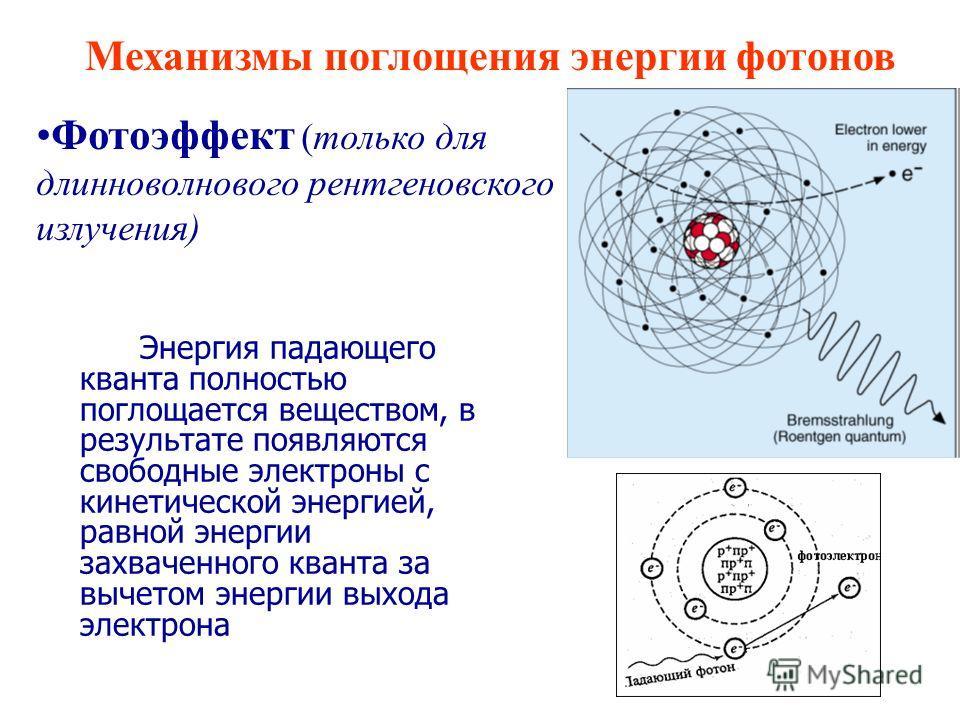 Механизмы поглощения энергии фотонов Фотоэффект (только для длинноволнового рентгеновского излучения) Энергия падающего кванта полностью поглощается веществом, в результате появляются свободные электроны с кинетической энергией, равной энергии захвач