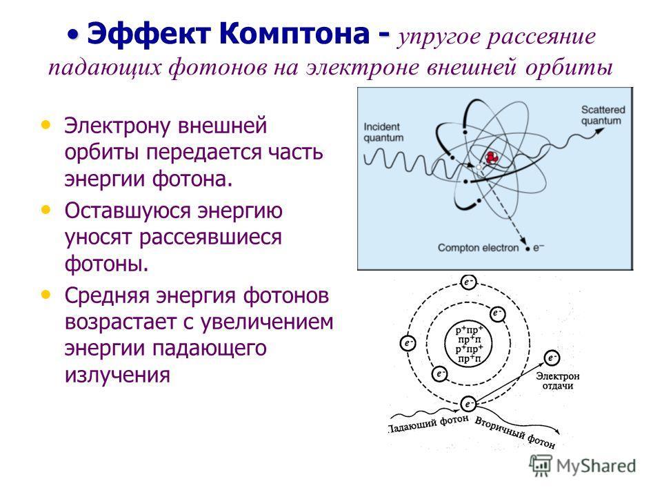 - Эффект Комптона - упругое рассеяние падающих фотонов на электроне внешней орбиты Электрону внешней орбиты передается часть энергии фотона. Оставшуюся энергию уносят рассеявшиеся фотоны. Средняя энергия фотонов возрастает с увеличением энергии падаю