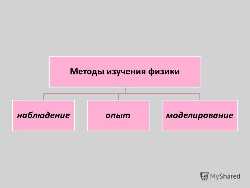 Методы изучения физики наблюдениеопытмоделирование