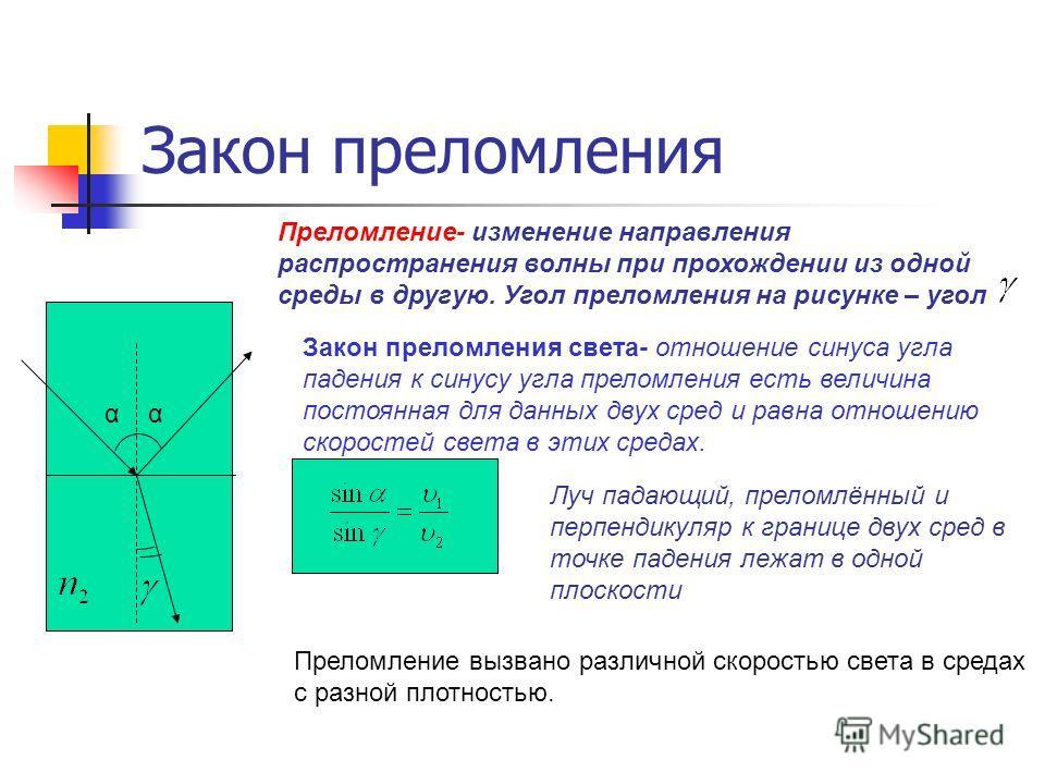Закон преломления α Преломление- изменение направления распространения волны при прохождении из одной среды в другую. Угол преломления на рисунке – угол Закон преломления света- отношение синуса угла падения к синусу угла преломления есть величина по