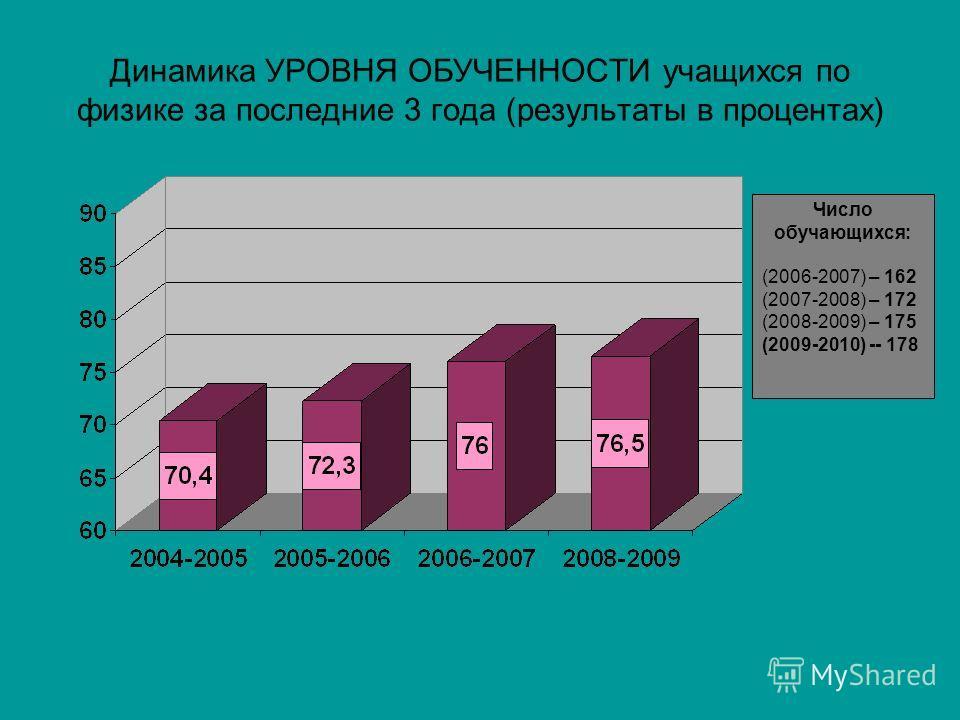 Динамика УРОВНЯ ОБУЧЕННОСТИ учащихся по физике за последние 3 года (результаты в процентах) Число обучающихся: (2006-2007) – 162 (2007-2008) – 172 (2008-2009) – 175 (2009-2010) -- 178