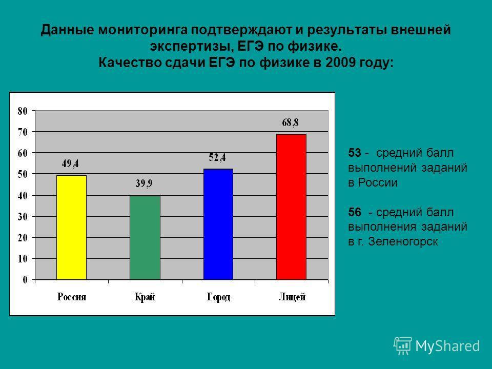 Данные мониторинга подтверждают и результаты внешней экспертизы, ЕГЭ по физике. Качество сдачи ЕГЭ по физике в 2009 году: 53 - средний балл выполнений заданий в России 56 - средний балл выполнения заданий в г. Зеленогорск