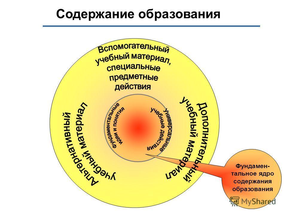 Фундамен- тальное ядро содержания образования Содержание образования