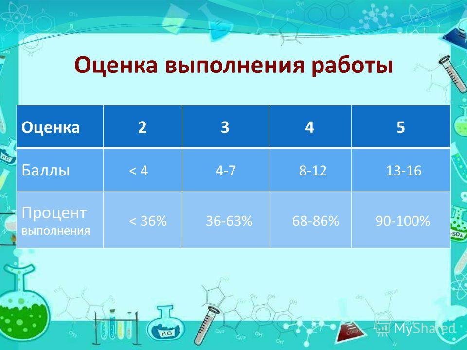 Оценка выполнения работы Оценка2345 Баллы < 4 4-7 8-12 13-16 Процент выполнения < 36%36-63%68-86%90-100%