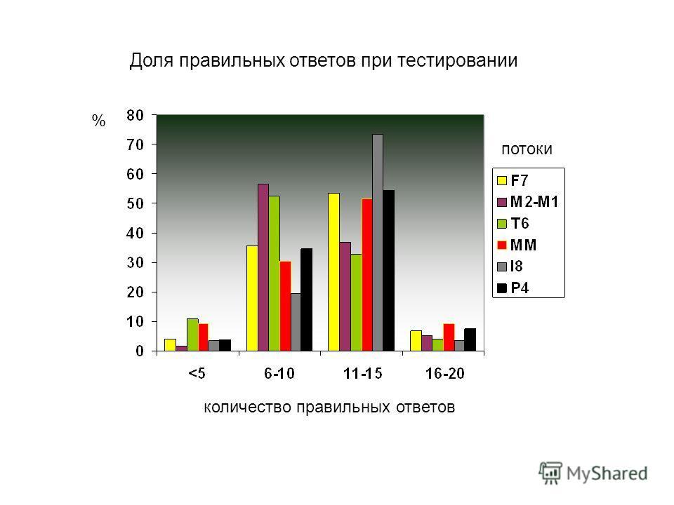 Доля правильных ответов при тестировании потоки количество правильных ответов %