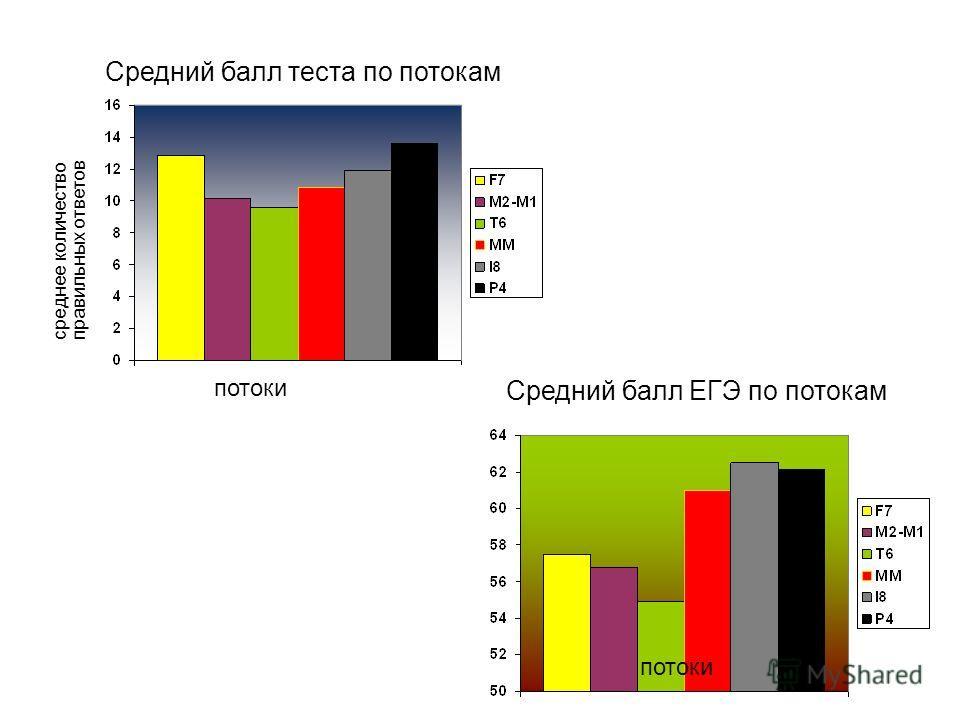 Средний балл теста по потокам среднее количество правильных ответов потоки Средний балл ЕГЭ по потокам потоки