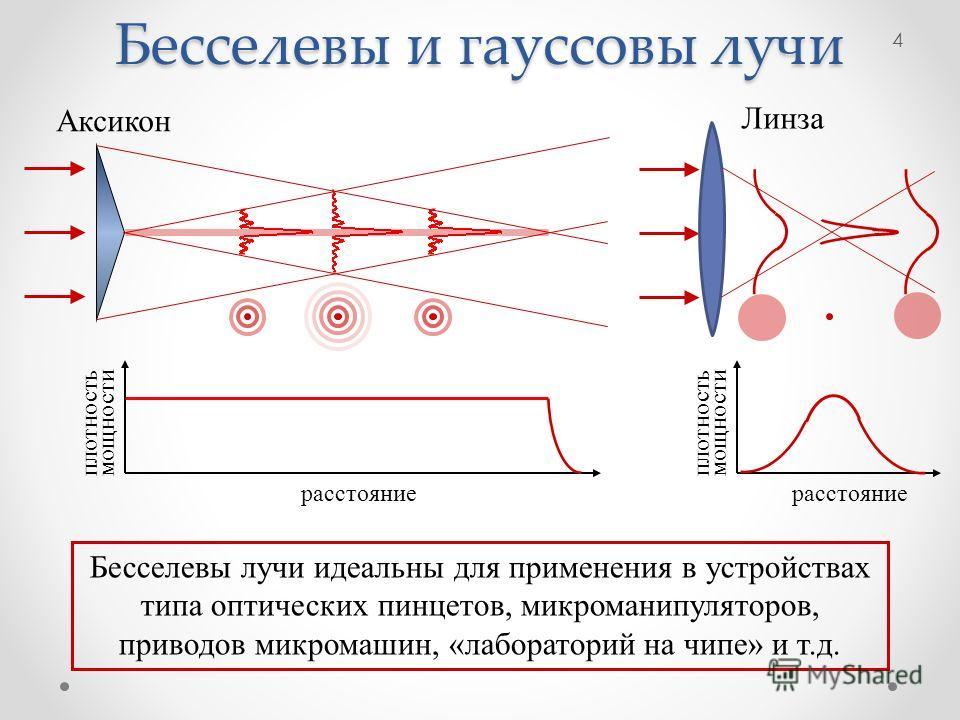 Бесселевы и гауссовы лучи Аксикон Бесселевы лучи идеальны для применения в устройствах типа оптических пинцетов, микроманипуляторов, приводов микромашин, «лабораторий на чипе» и т.д. Линза расстояние плотность мощности расстояние плотность мощности 4