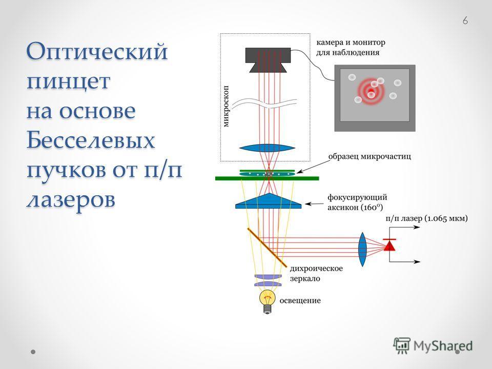 Оптический пинцет на основе Бесселевых пучков от п/п лазеров 6