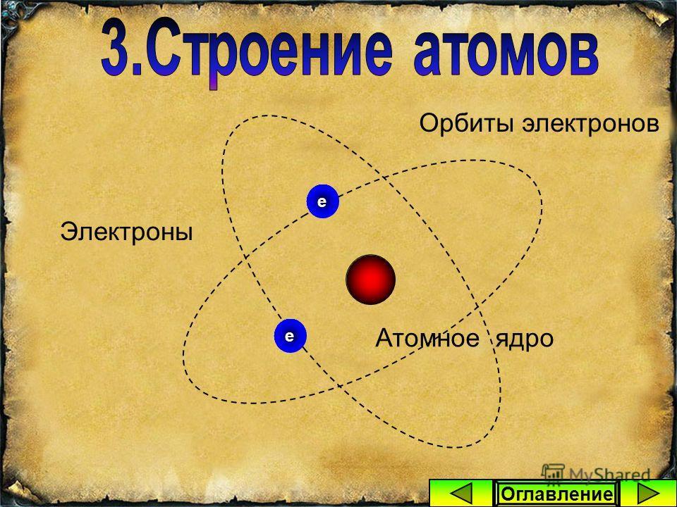 Кроме того, в состав любого атома входит определённое число электронов, которые движутся вокруг ядра по орбитам. Оглавление