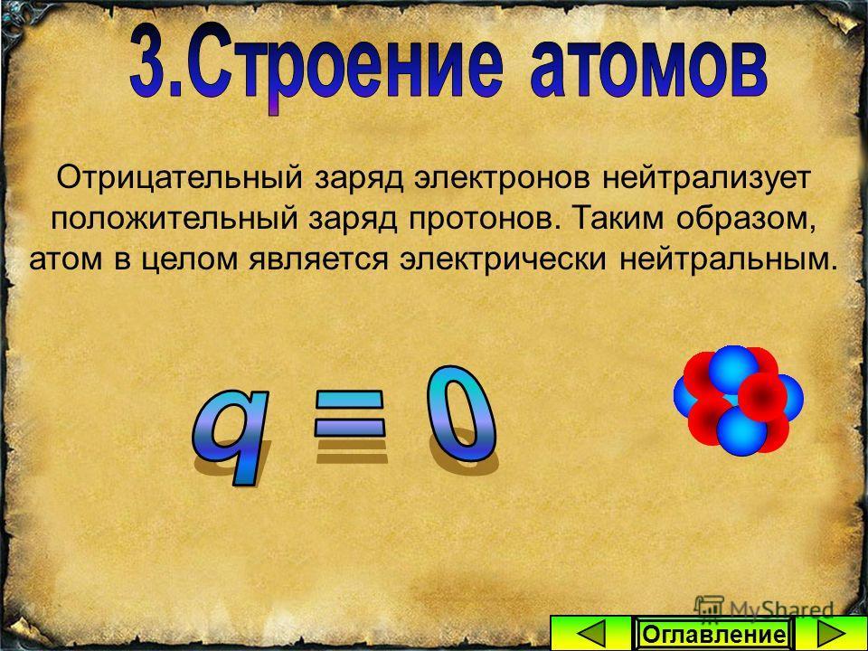 Ядро атома тоже имеет сложное строение. В его состав входят протоны (положительно заряженные частицы) и нейтроны (лишённые заряда частицы). Протон Заряд = +1,6. 10 -19 Кл Масса = 1,6726. 10 -27 кг Нейтрон Заряд = 0 Масса = 1,6749. 10 -27 кг Оглавлени