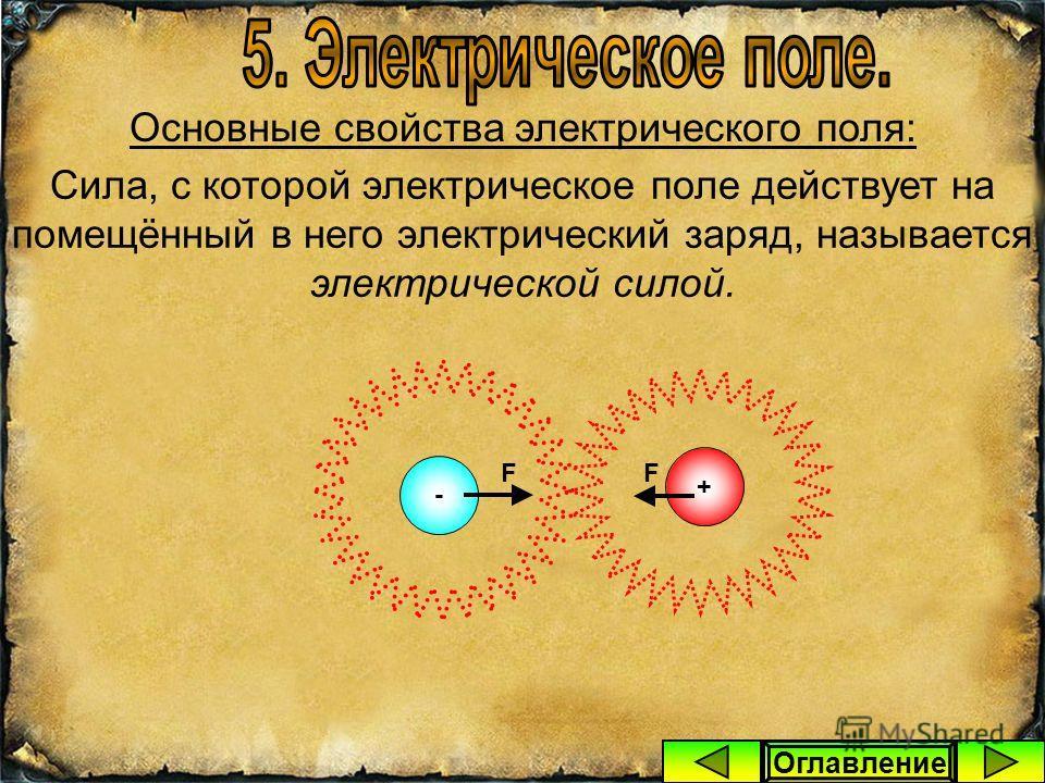 Основные свойства электрического поля: 1. Электрическое поле, окружающее один из зарядов, действует с некоторой силой на другой заряд, помещённый в это поле. + + Электрический заряд Электрическое поле - Оглавление